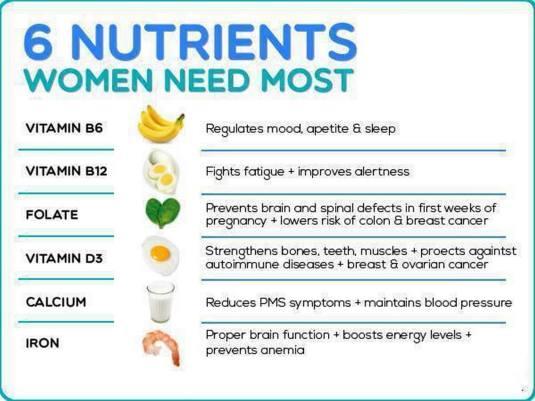 20161211-t-005-healthy-6-nutrients-women-need-most